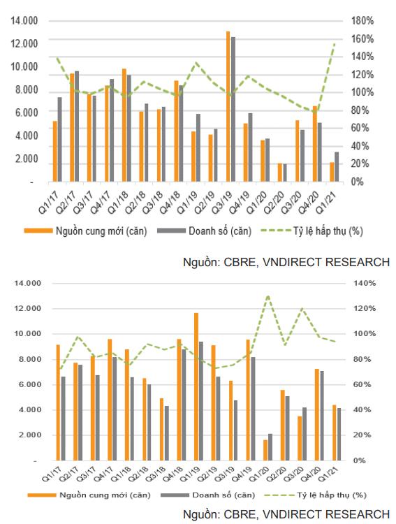Đầu tư cổ phiếu bất động sản nào trong bối cảnh giá nhà đất tăng trên diện rộng?
